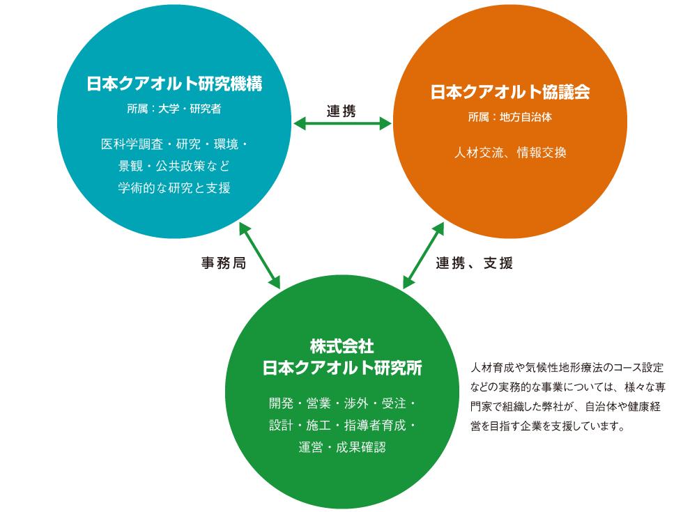 3つの組織の関係について