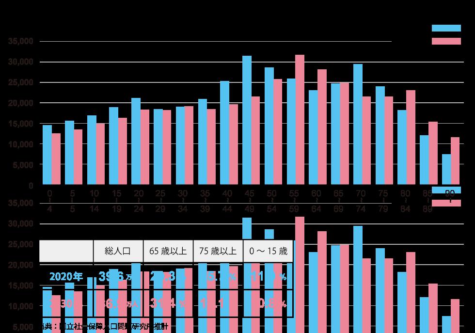 図:岐阜市の年齢階級別人口構成の推移